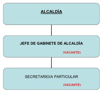 organigrama_alcaldia-jpg_1951752420
