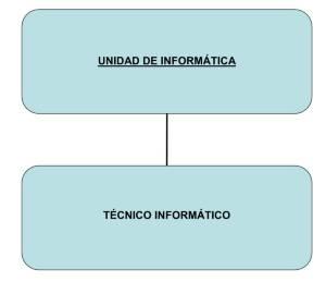 organigrama_informatica-jpg_1827634505